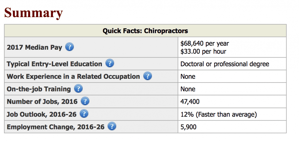 career in healthcare chiropractors